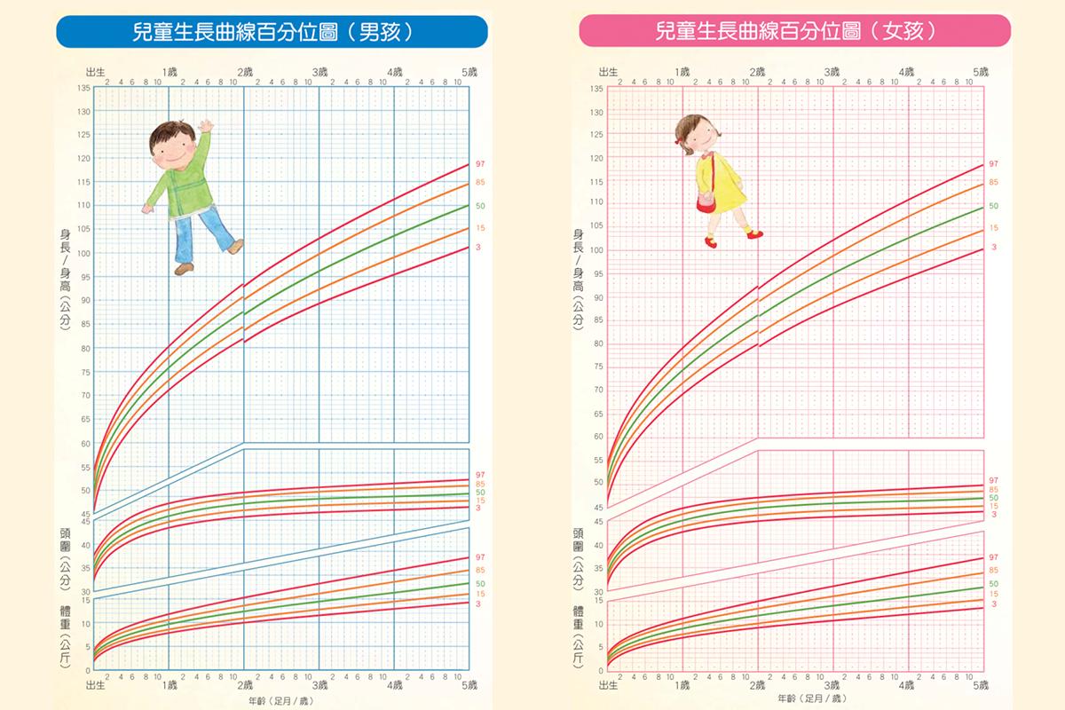 新版兒童生長曲線圖