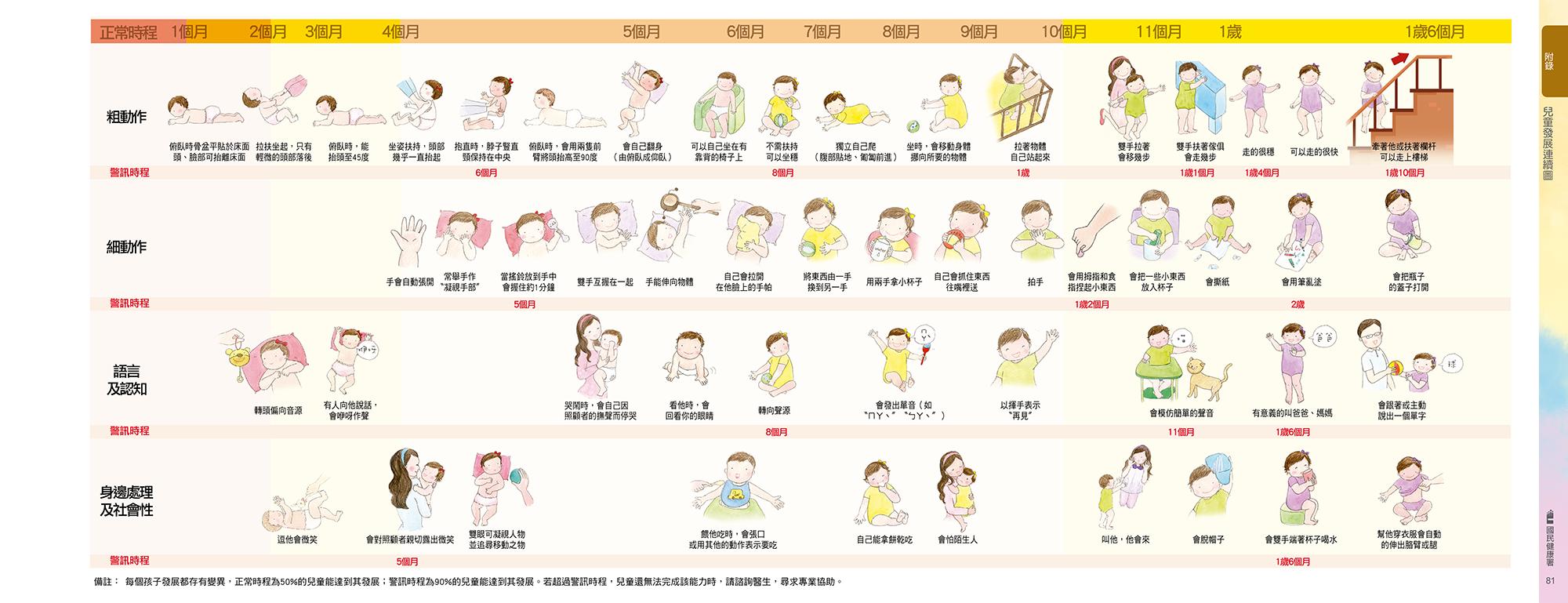 三個月嬰兒-兒童發展連續圖