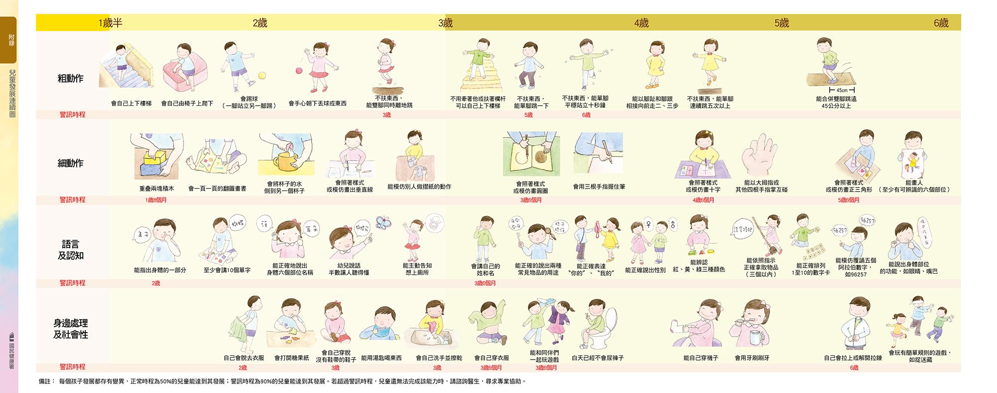三個月嬰兒-兒童發展連續圖2