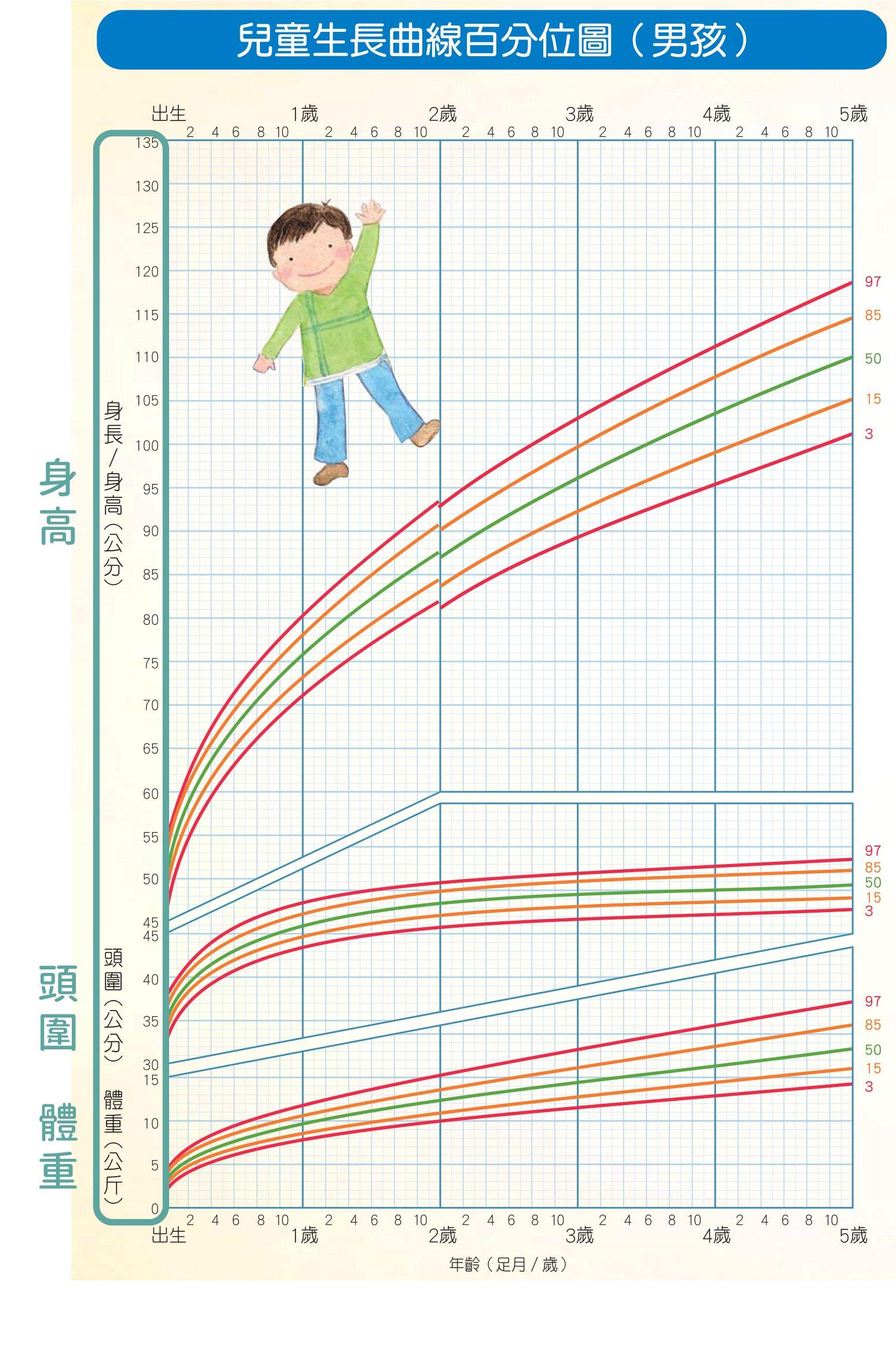 兒童生長曲線縱軸