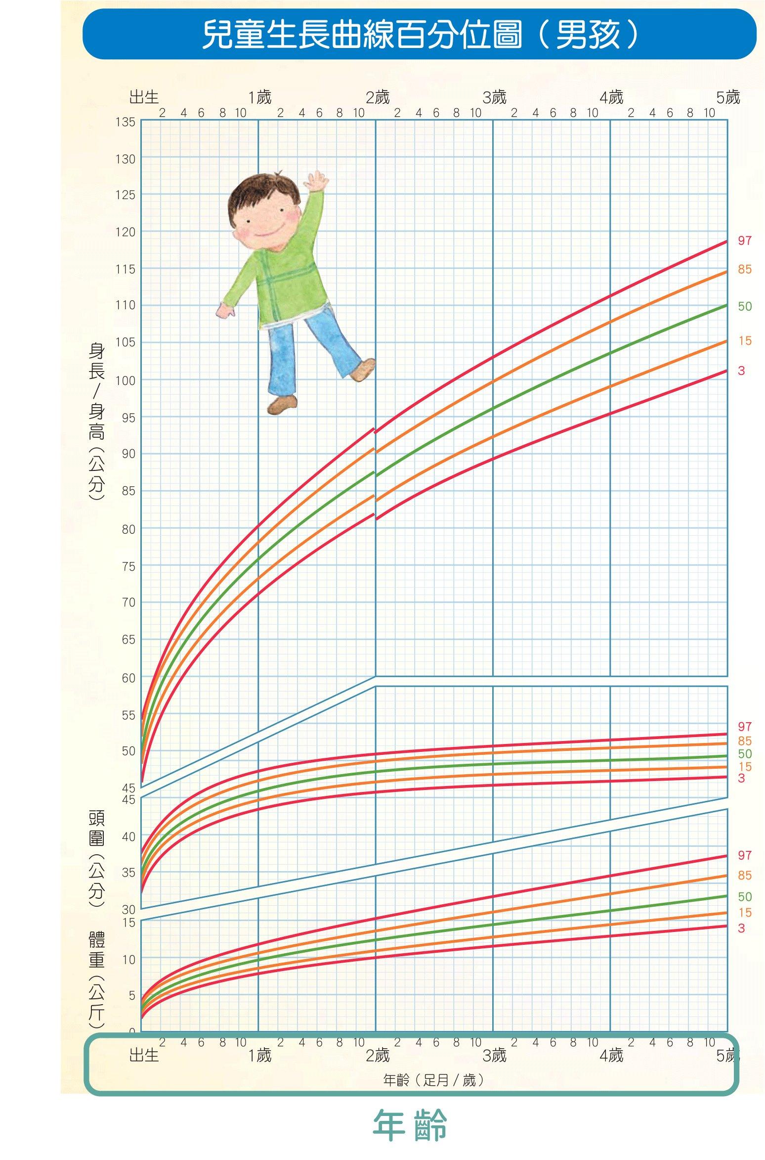 兒童生長曲線橫軸